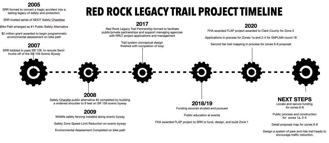 Red Rock Legacy Trails Timeline